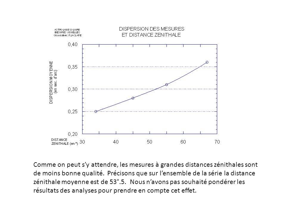 Comme on peut sy attendre, les mesures à grandes distances zénithales sont de moins bonne qualité.