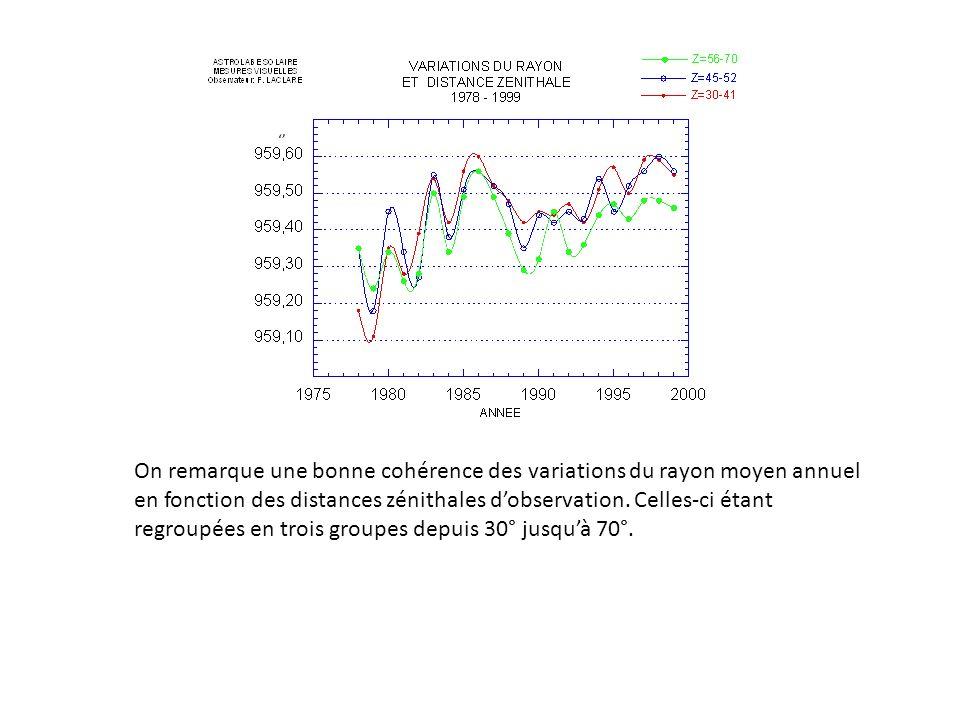 On remarque une bonne cohérence des variations du rayon moyen annuel en fonction des distances zénithales dobservation. Celles-ci étant regroupées en