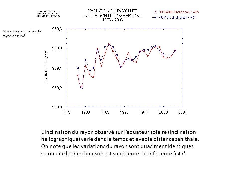 Linclinaison du rayon observé sur léquateur solaire (Inclinaison héliographique) varie dans le temps et avec la distance zénithale. On note que les va