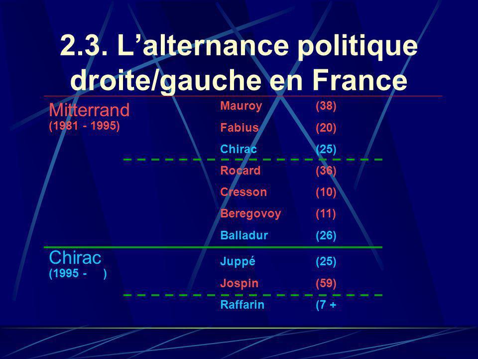 2.3. Lalternance politique droite/gauche en France Mitterrand Mauroy(38) Fabius(20) Chirac(25) Rocard(36) Cresson(10) Beregovoy(11) Balladur(26) Chira