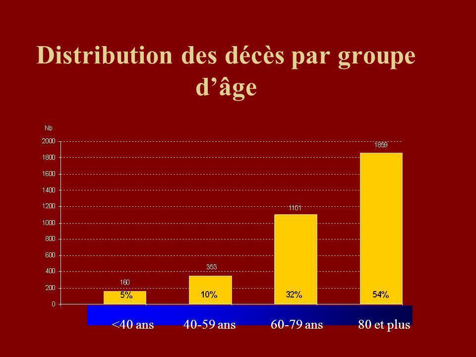 Distribution des décès par groupe dâge <40 ans40-59 ans60-79 ans80 et plus