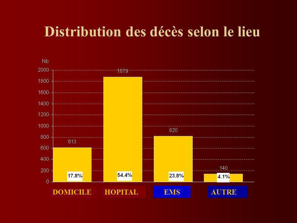 Distribution des décès selon le lieu DOMICILEHOPITALEMSAUTRE