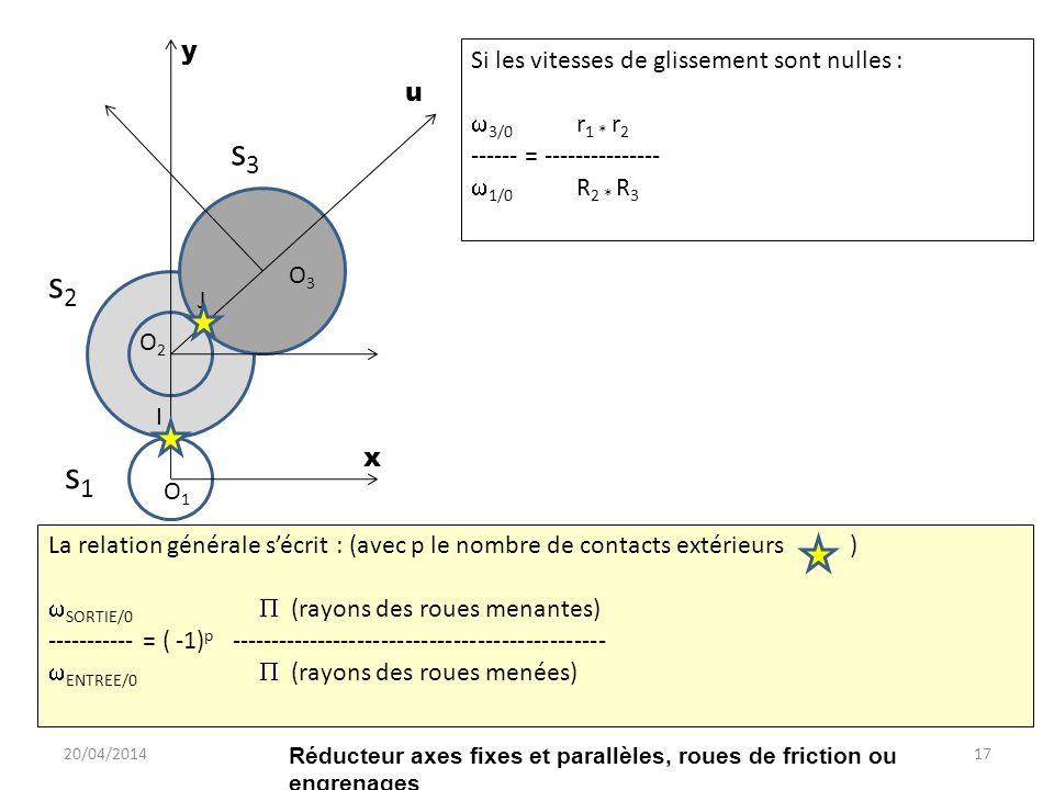 s1s1 s2s2 s3s3 I J O1O1 O2O2 O3O3 x y u Si les vitesses de glissement sont nulles : 3/0 r 1 * r 2 ------ = --------------- 1/0 R 2 * R 3 La relation générale sécrit : (avec p le nombre de contacts extérieurs ) SORTIE/0 (rayons des roues menantes) ----------- = ( -1) p ----------------------------------------------- ENTREE/0 (rayons des roues menées) 20/04/201417 Réducteur axes fixes et parallèles, roues de friction ou engrenages