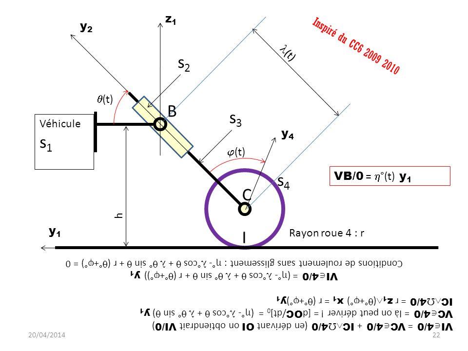 Véhicule s 1 s4s4 s2s2 s3s3 y1y1 z1z1 C I B y2y2 (t) y4y4 h Inspiré du CC6 2009 2010 VI 4/0 = VC 4/0 + IC 4/0 (en dérivant OI on obtiendrait VI/0 ) VC 4/0 = là on peut dériver .
