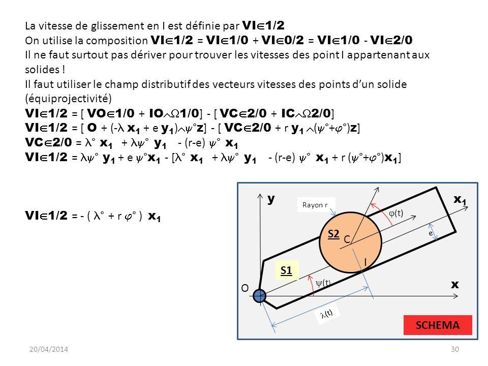 20/04/201430 (t) S2 (t) C I O e Rayon r S1 SCHEMA La vitesse de glissement en I est définie par VI 1/2 On utilise la composition VI 1/2 = VI 1/0 + VI