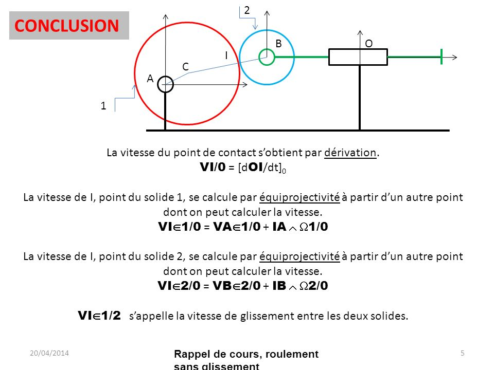 La vitesse du point de contact sobtient par dérivation. VI/0 = [d OI /dt] 0 La vitesse de I, point du solide 1, se calcule par équiprojectivité à part