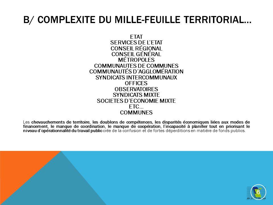 B/ COMPLEXITE DU MILLE-FEUILLE TERRITORIAL… ETAT SERVICES DE LETAT CONSEIL RÉGIONAL CONSEIL GÉNÉRAL MÉTROPOLES COMMUNAUTES DE COMMUNES COMMUNAUTÉS DAGGLOMÉRATION SYNDICATS INTERCOMMUNAUX OFFICES OBSERVATOIRES SYNDICATS MIXTE SOCIETES DECONOMIE MIXTE ETC… COMMUNES Les chevauchements de territoire, les doublons de compétences, les disparités économiques liées aux modes de financement, le manque de coordination, le manque de coopération, lincapacité à planifier tout en priorisant le niveau dopérationnalité du travail public crée de la confusion et de fortes déperditions en matière de fonds publics.