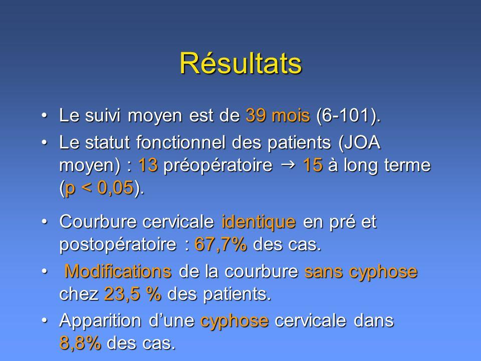 Résultats Le suivi moyen est de 39 mois (6-101).Le suivi moyen est de 39 mois (6-101). Le statut fonctionnel des patients (JOA moyen) : 13 préopératoi