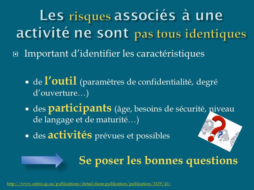 Important didentifier les caractéristiques de loutil (paramètres de confidentialité, degré douverture…) des participants (âge, besoins de sécurité, ni