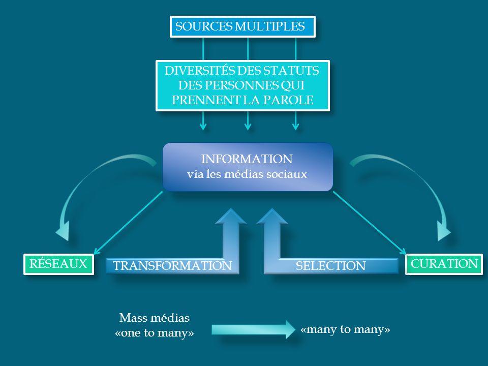 INFORMATION via les médias sociaux RÉSEAUX TRANSFORMATION CURATION SELECTION SOURCES MULTIPLES Mass médias «one to many» «many to many» Canaux de diff