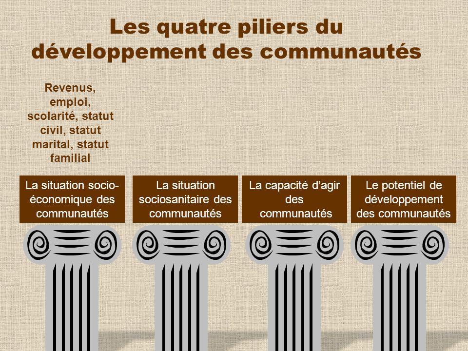 Les quatre piliers du développement des communautés Revenus, emploi, scolarité, statut civil, statut marital, statut familial