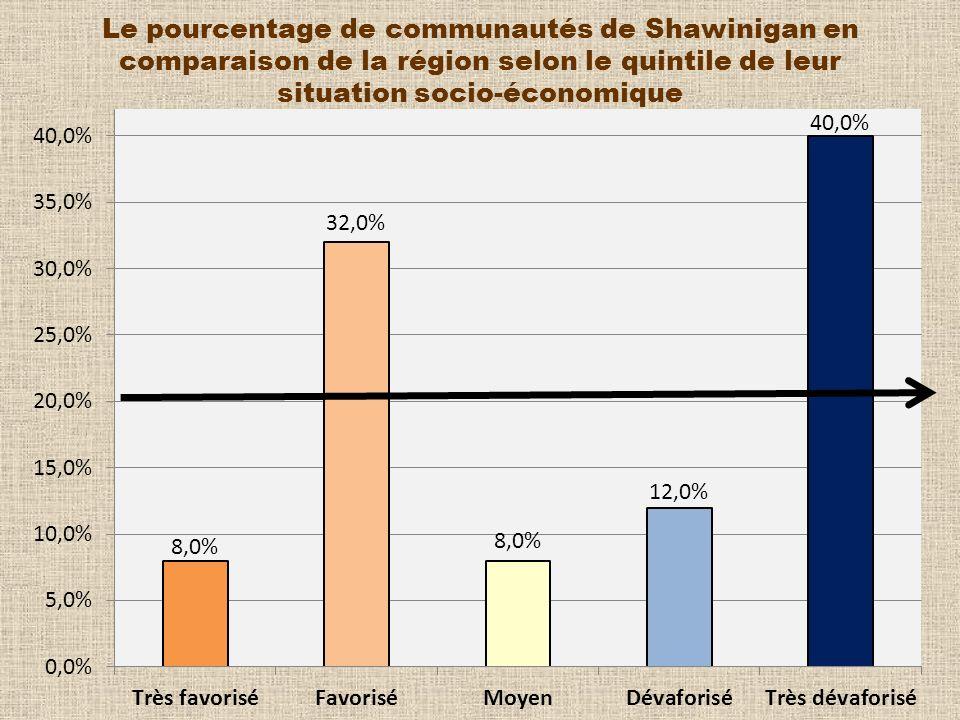 Le pourcentage de communautés de Shawinigan en comparaison de la région selon le quintile de leur situation socio-économique