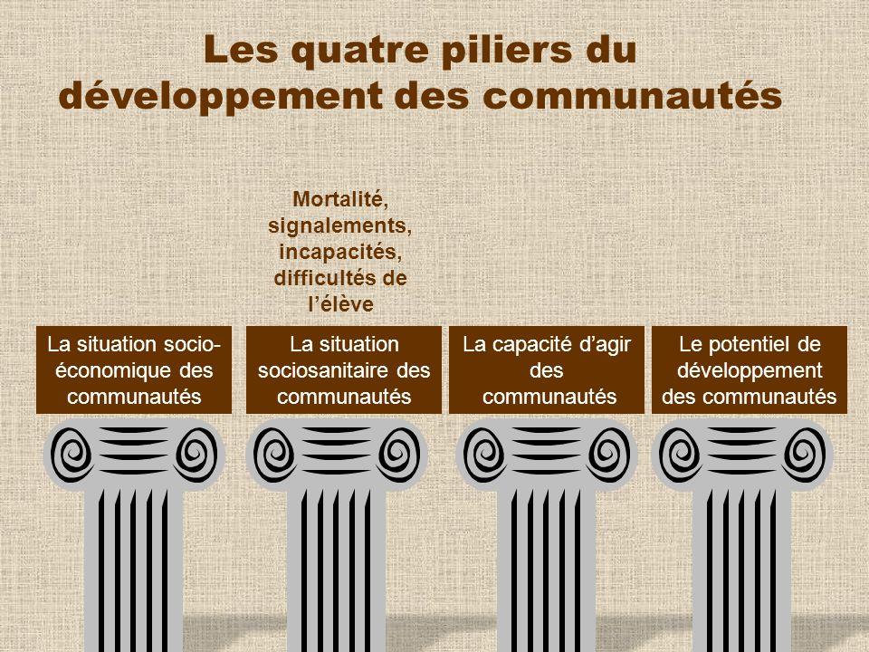 Les quatre piliers du développement des communautés Mortalité, signalements, incapacités, difficultés de lélève