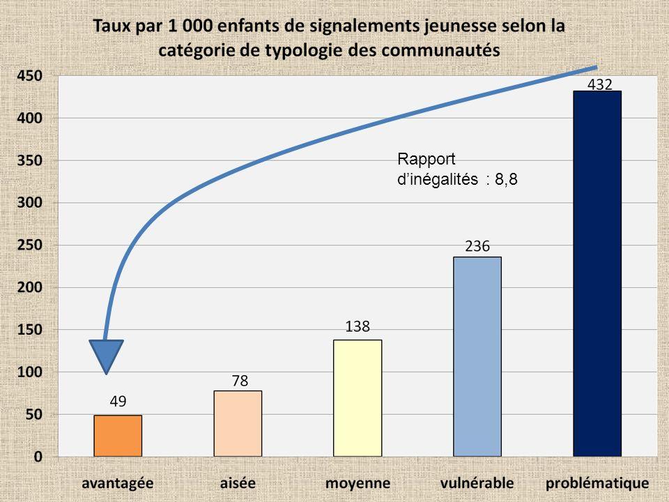 Rapport dinégalités : 8,8
