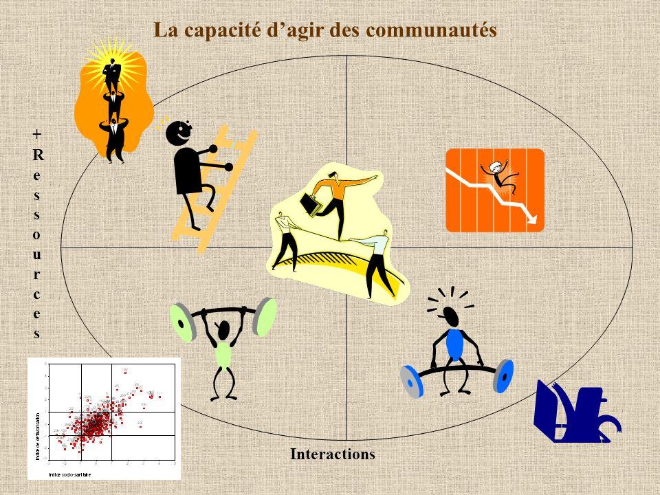 La capacité dagir des communautés Interactions +Ressources_+Ressources_