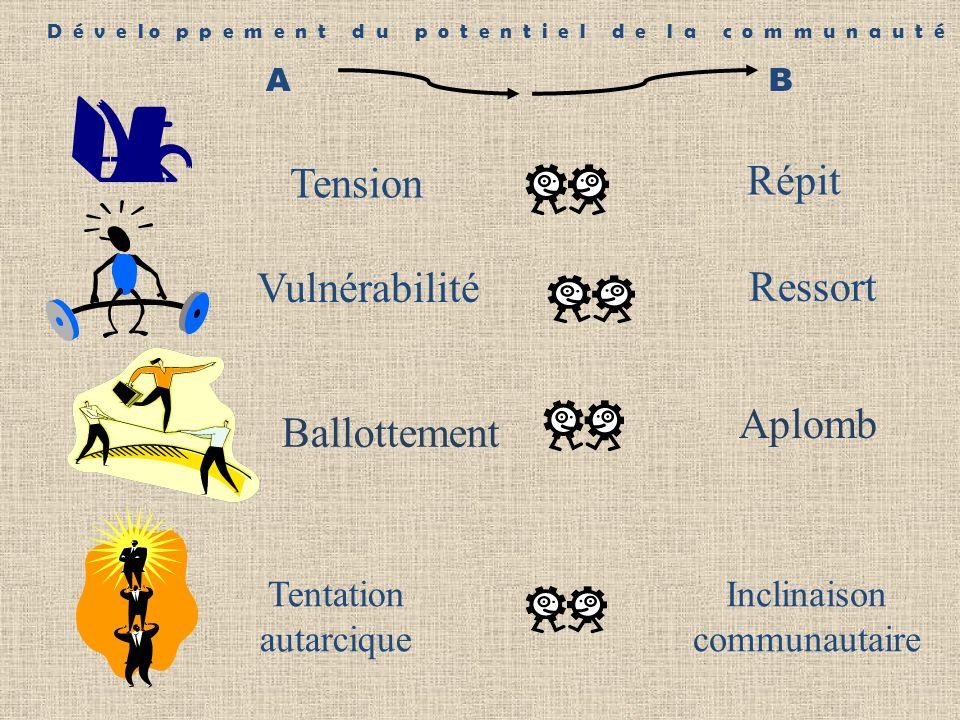 AB Tentation autarcique Inclinaison communautaire D é v e l o p p e m e n t d u p o t e n t i e l d e l a c o m m u n a u t é Tension Répit Vulnérabilité Ressort Ballottement Aplomb
