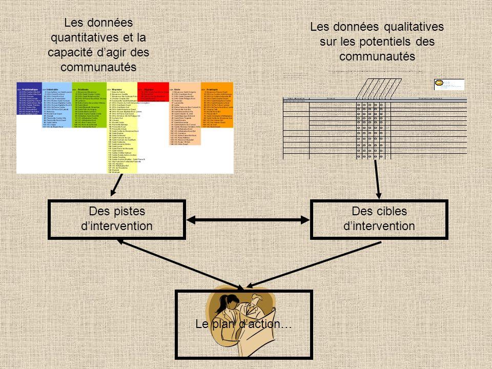 Les données quantitatives et la capacité dagir des communautés Les données qualitatives sur les potentiels des communautés Des pistes dintervention Des cibles dintervention Le plan daction…