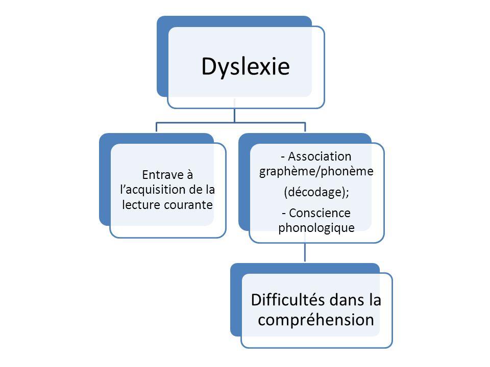 Dyslexie Entrave à lacquisition de la lecture courante - Association graphème/phonème (décodage); - Conscience phonologique Difficultés dans la compréhension