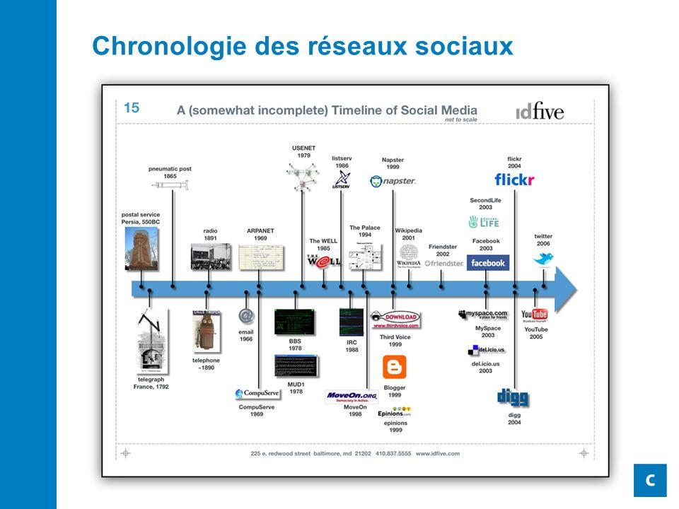 Chronologie des réseaux sociaux