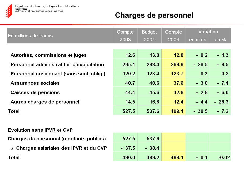 Département des finances, de lagriculture et des affaires extérieures Administration cantonale des finances Charges de personnel
