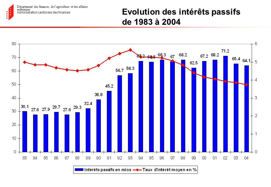 Département des finances, de lagriculture et des affaires extérieures Administration cantonale des finances Evolution des intérêts passifs de 1983 à 2004
