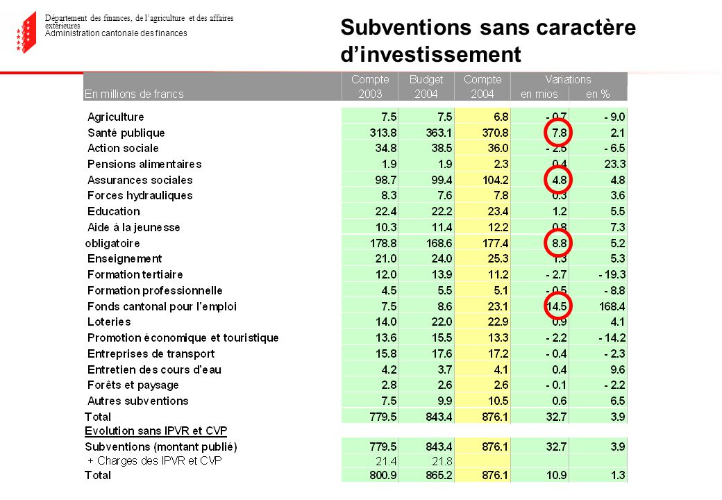 Département des finances, de lagriculture et des affaires extérieures Administration cantonale des finances Subventions sans caractère dinvestissement