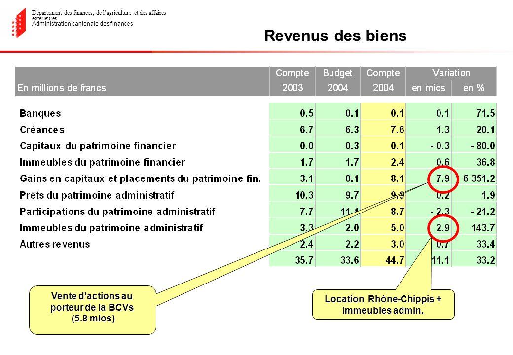 Département des finances, de lagriculture et des affaires extérieures Administration cantonale des finances Revenus des biens Vente dactions au porteur de la BCVs (5.8 mios) (5.8 mios) Location Rhône-Chippis + immeubles admin.