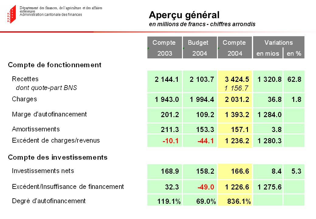 Département des finances, de lagriculture et des affaires extérieures Administration cantonale des finances Les investissements propres Retour Rhône-Chippis