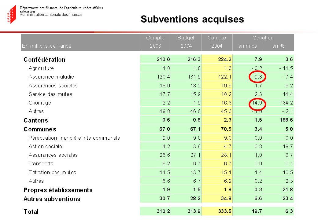 Département des finances, de lagriculture et des affaires extérieures Administration cantonale des finances Subventions acquises
