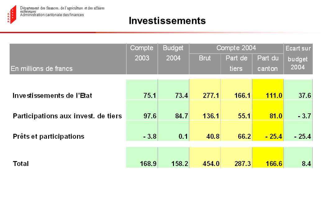 Département des finances, de lagriculture et des affaires extérieures Administration cantonale des finances Investissements