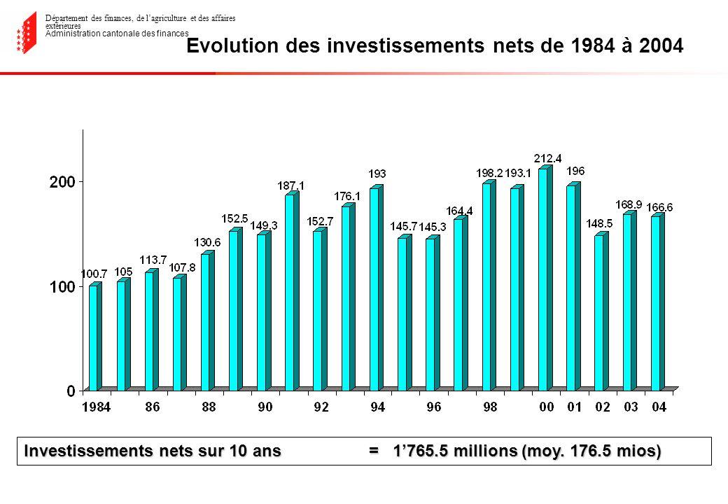 Département des finances, de lagriculture et des affaires extérieures Administration cantonale des finances Evolution des investissements nets de 1984 à 2004 Investissements nets sur 10 ans = 1765.5 millions (moy.