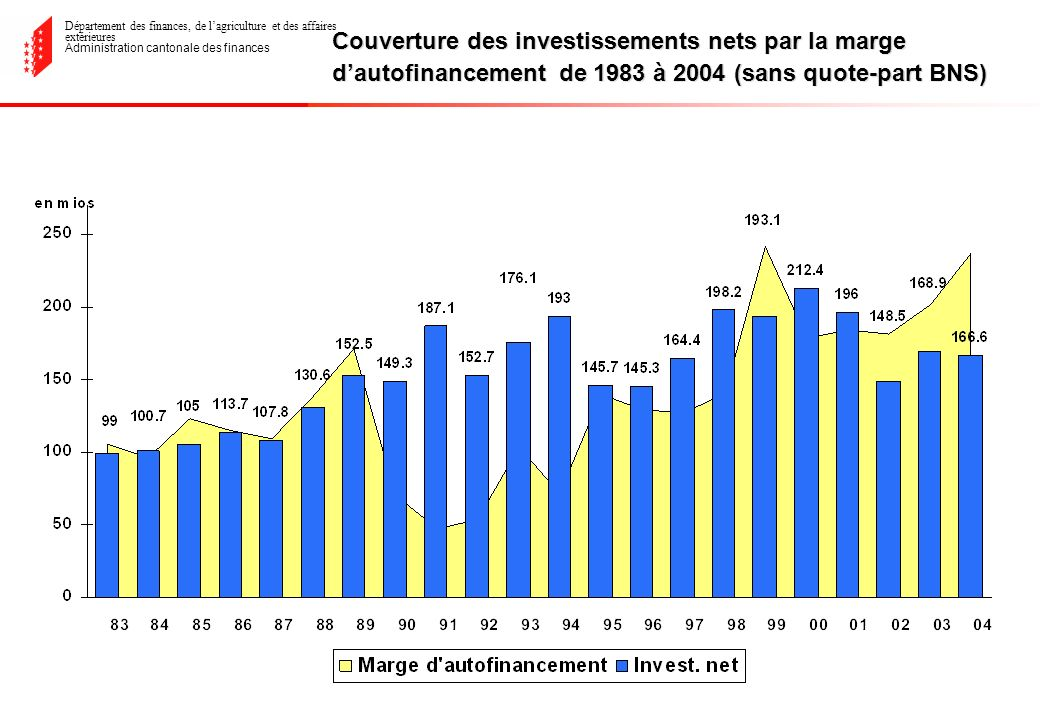 Département des finances, de lagriculture et des affaires extérieures Administration cantonale des finances Couverture des investissements nets par la marge dautofinancement de 1983 à 2004 (sans quote-part BNS)