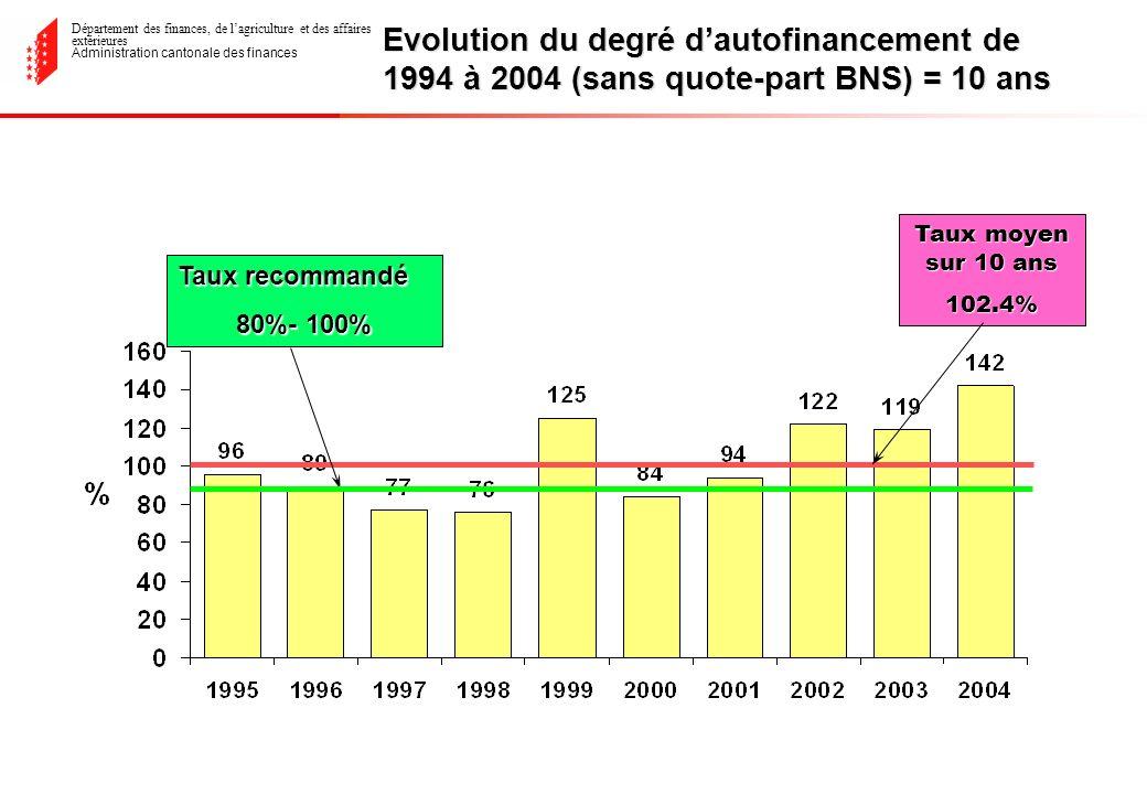 Département des finances, de lagriculture et des affaires extérieures Administration cantonale des finances Evolution du degré dautofinancement de 1994 à 2004 (sans quote-part BNS) = 10 ans Taux moyen sur 10 ans 102.4% Taux recommandé 80%- 100%
