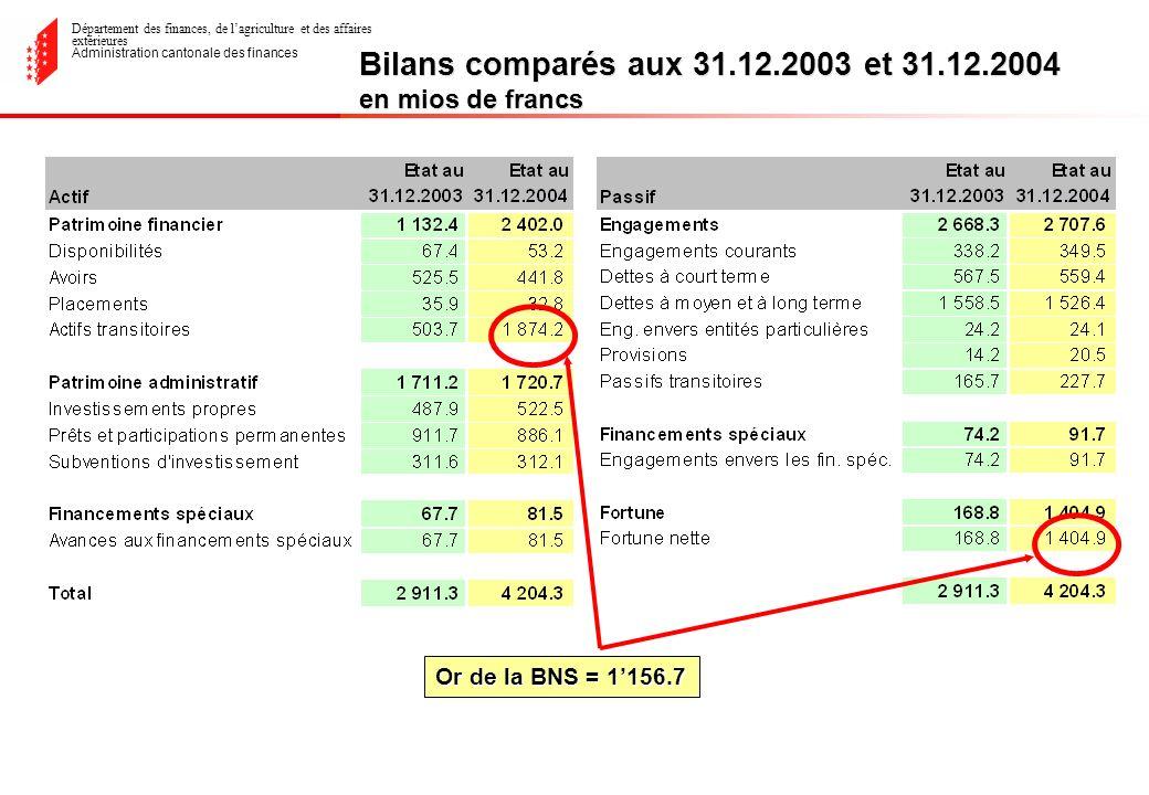 Département des finances, de lagriculture et des affaires extérieures Administration cantonale des finances Bilans comparés aux 31.12.2003 et 31.12.2004 en mios de francs Or de la BNS = 1156.7