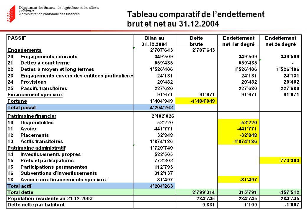 Département des finances, de lagriculture et des affaires extérieures Administration cantonale des finances Tableau comparatif de lendettement brut et net au 31.12.2004