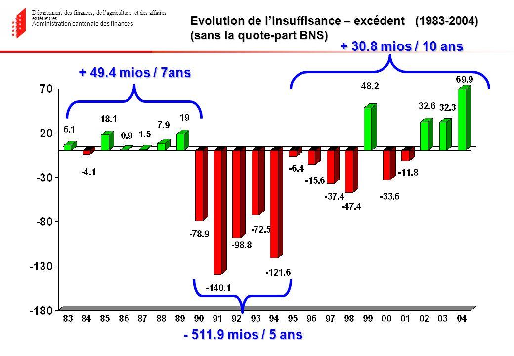 Département des finances, de lagriculture et des affaires extérieures Administration cantonale des finances Evolution de linsuffisance – excédent (1983-2004) (sans la quote-part BNS) + 49.4 mios / 7ans - 511.9 mios / 5 ans + 30.8 mios / 10 ans