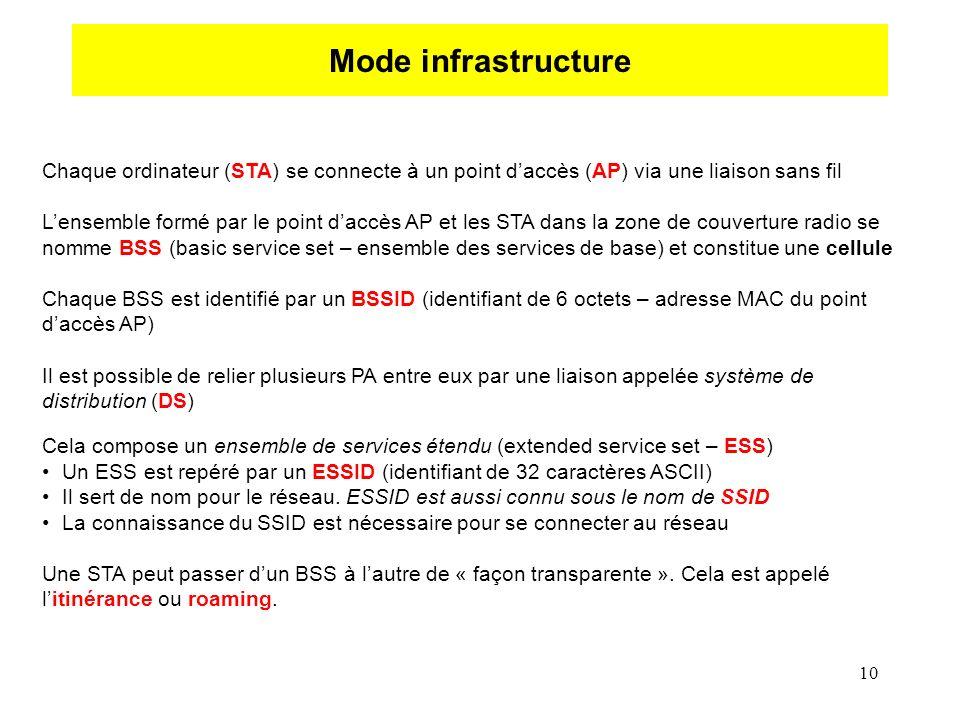 10 Mode infrastructure Chaque ordinateur (STA) se connecte à un point daccès (AP) via une liaison sans fil Lensemble formé par le point daccès AP et les STA dans la zone de couverture radio se nomme BSS (basic service set – ensemble des services de base) et constitue une cellule Chaque BSS est identifié par un BSSID (identifiant de 6 octets – adresse MAC du point daccès AP) Il est possible de relier plusieurs PA entre eux par une liaison appelée système de distribution (DS) Cela compose un ensemble de services étendu (extended service set – ESS) Un ESS est repéré par un ESSID (identifiant de 32 caractères ASCII) Il sert de nom pour le réseau.