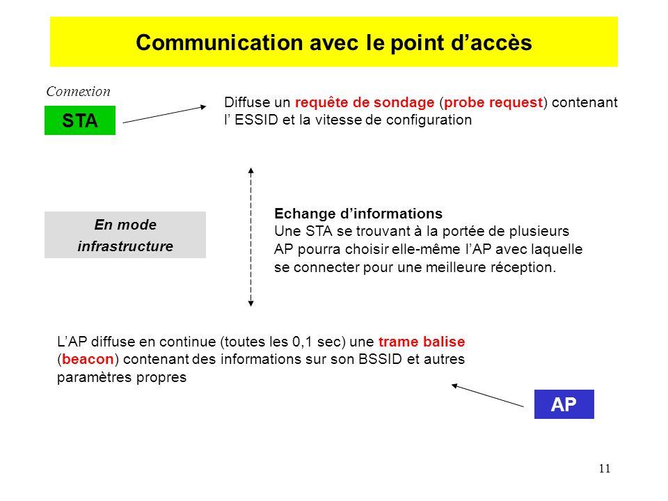 11 Communication avec le point daccès STA Diffuse un requête de sondage (probe request) contenant l ESSID et la vitesse de configuration Connexion AP LAP diffuse en continue (toutes les 0,1 sec) une trame balise (beacon) contenant des informations sur son BSSID et autres paramètres propres Echange dinformations Une STA se trouvant à la portée de plusieurs AP pourra choisir elle-même lAP avec laquelle se connecter pour une meilleure réception.
