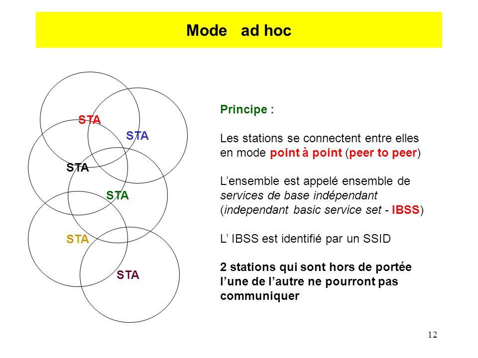 12 Mode ad hoc STA Principe : Les stations se connectent entre elles en mode point à point (peer to peer) Lensemble est appelé ensemble de services de base indépendant (independant basic service set - IBSS) L IBSS est identifié par un SSID 2 stations qui sont hors de portée lune de lautre ne pourront pas communiquer STA
