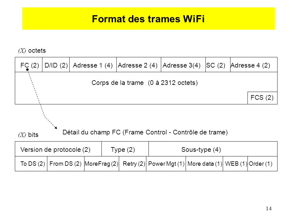 14 Format des trames WiFi FC (2) D/ID (2) Adresse 1 (4) Adresse 2 (4) Adresse 3(4) SC (2) Adresse 4 (2) Corps de la trame (0 à 2312 octets) FCS (2) Version de protocole (2) Type (2) Sous-type (4) (X) bits (X) octets To DS (2) From DS (2) MoreFrag (2) Retry (2) Power Mgt (1) More data (1) WEB (1) Order (1) Détail du champ FC (Frame Control - Contrôle de trame)