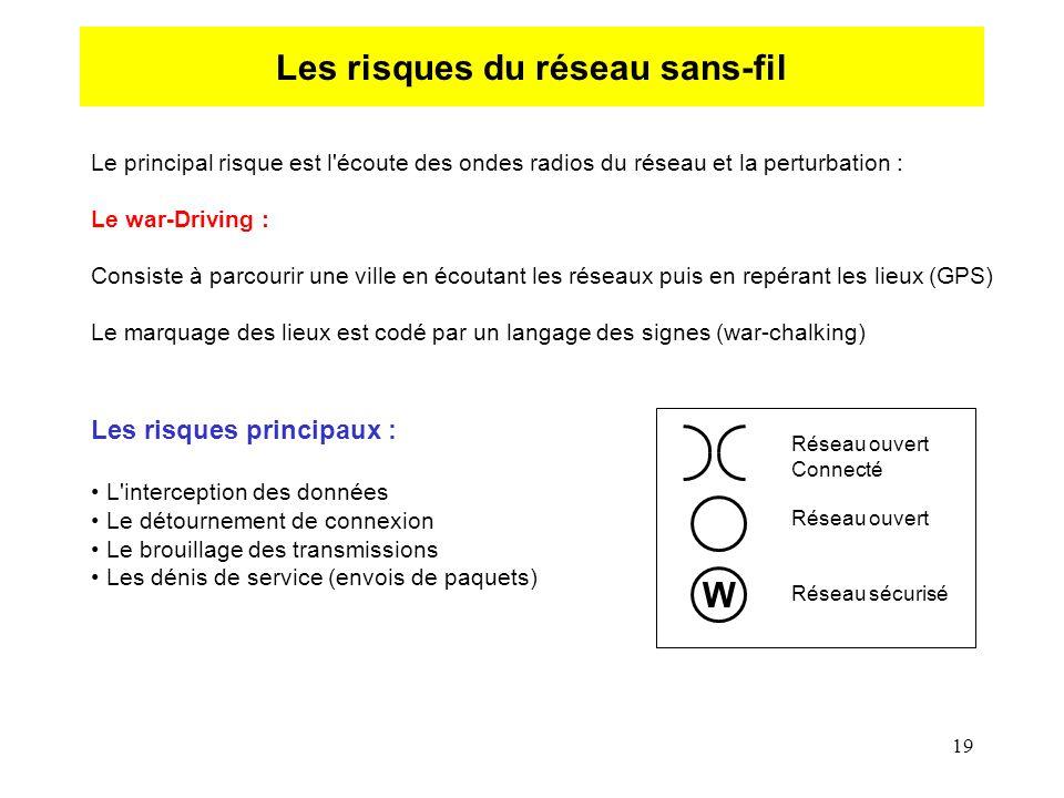 19 Les risques du réseau sans-fil Le principal risque est l'écoute des ondes radios du réseau et la perturbation : Le war-Driving : Consiste à parcour