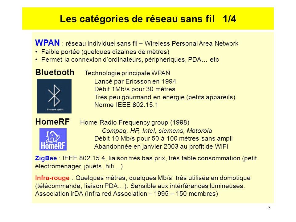 3 WPAN : réseau individuel sans fil – Wireless Personal Area Network Faible portée (quelques dizaines de mètres) Permet la connexion dordinateurs, périphériques, PDA… etc Bluetooth Technologie principale WPAN Lancé par Ericsson en 1994 Débit 1Mb/s pour 30 mètres Très peu gourmand en énergie (petits appareils) Norme IEEE 802.15.1 HomeRF Home Radio Frequency group (1998) Compaq, HP, Intel, siemens, Motorola Débit 10 Mb/s pour 50 à 100 mètres sans ampli Abandonnée en janvier 2003 au profit de WiFi ZigBee : IEEE 802.15.4, liaison très bas prix, très fable consommation (petit électroménager, jouets, hifi…) Infra-rouge : Quelques mètres, quelques Mb/s.