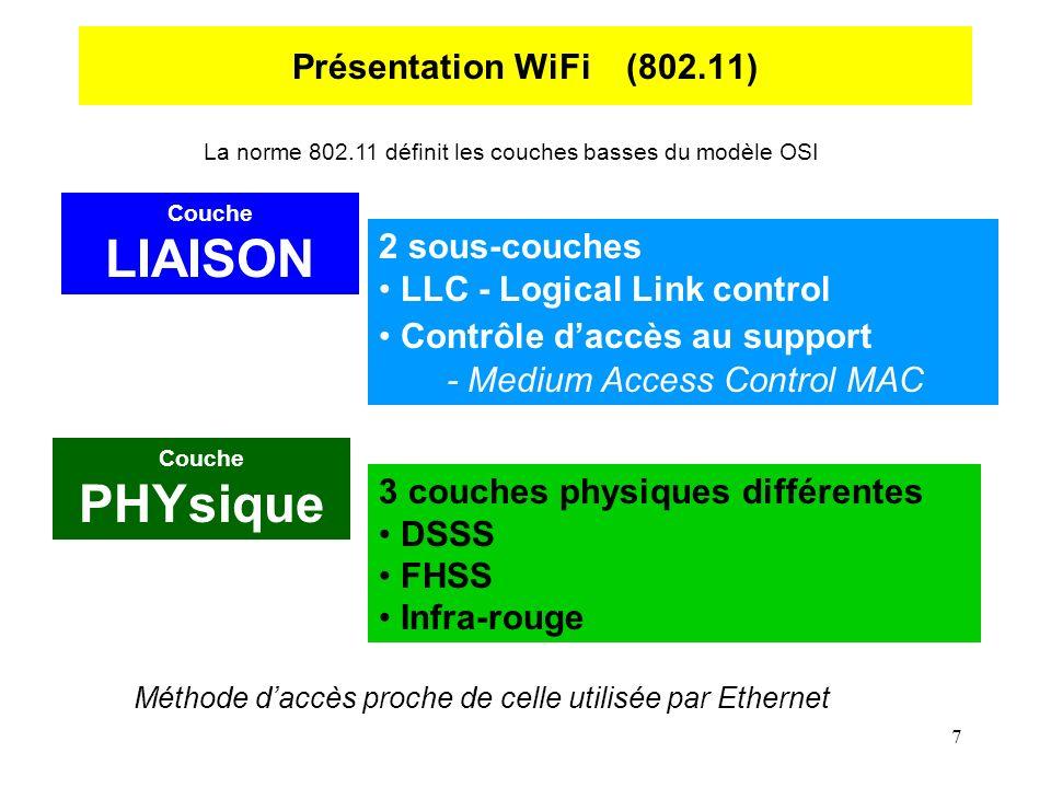7 Présentation WiFi (802.11) La norme 802.11 définit les couches basses du modèle OSI Couche PHYsique 2 sous-couches LLC - Logical Link control Contrôle daccès au support - Medium Access Control MAC Couche LIAISON 3 couches physiques différentes DSSS FHSS Infra-rouge Méthode daccès proche de celle utilisée par Ethernet