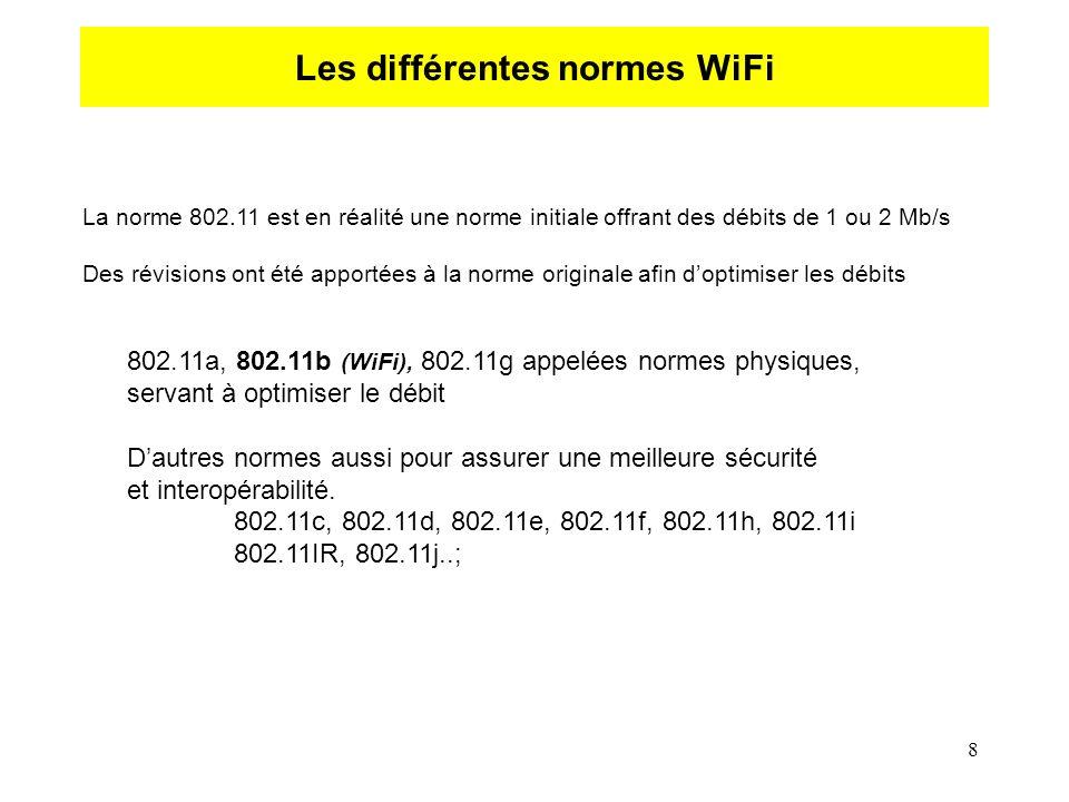 8 Les différentes normes WiFi La norme 802.11 est en réalité une norme initiale offrant des débits de 1 ou 2 Mb/s Des révisions ont été apportées à la norme originale afin doptimiser les débits 802.11a, 802.11b (WiFi), 802.11g appelées normes physiques, servant à optimiser le débit Dautres normes aussi pour assurer une meilleure sécurité et interopérabilité.