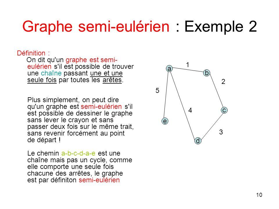 10 Graphe semi-eulérien : Exemple 2 Définition : On dit qu un graphe est semi- eulérien s il est possible de trouver une chaîne passant une et une seule fois par toutes les arêtes.