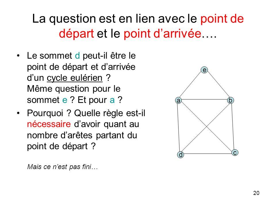20 La question est en lien avec le point de départ et le point darrivée….