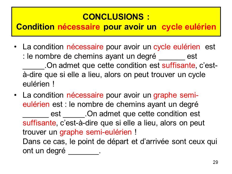 29 CONCLUSIONS : Condition nécessaire pour avoir un cycle eulérien La condition nécessaire pour avoir un cycle eulérien est : le nombre de chemins ayant un degré ______ est _____.On admet que cette condition est suffisante, cest- à-dire que si elle a lieu, alors on peut trouver un cycle eulérien .