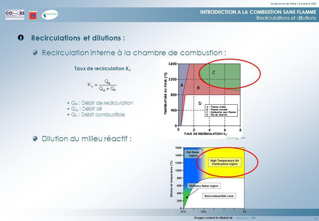 Soutenance de thèse – 5 octobre 2005 13 (Yamauchi - 1999) Recirculations et dilutions : INTRODUCTION A LA COMBUSTION SANS FLAMME Recirculations et dilutions Recirculation interne à la chambre de combustion : Dilution du milieu réactif : Q R : Débit de recirculation Q A : Débit air Q F : Débit combustible Taux de recirculation K v (Wünning - 1997)