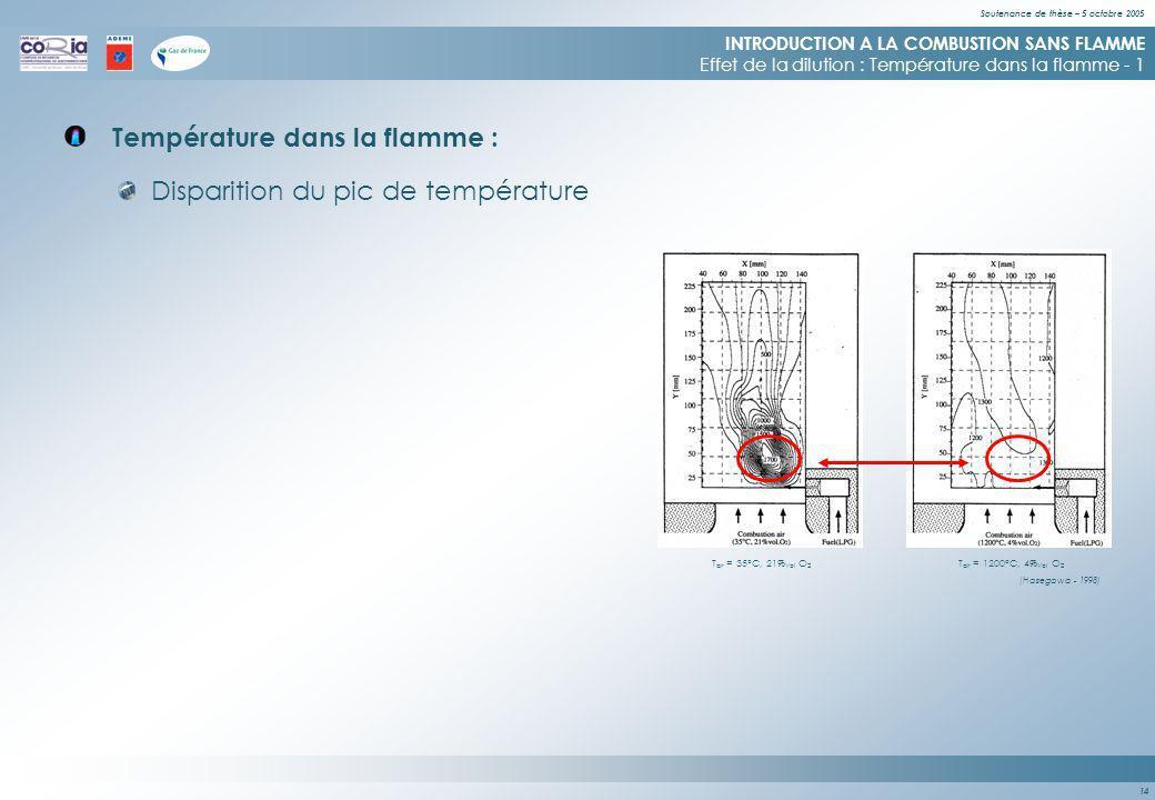 Soutenance de thèse – 5 octobre 2005 14 Température dans la flamme : INTRODUCTION A LA COMBUSTION SANS FLAMME Effet de la dilution : Température dans la flamme - 1 Disparition du pic de température T air = 35°C, 21% Vol O 2 T air = 1200°C, 4% Vol O 2 (Hasegawa - 1998)