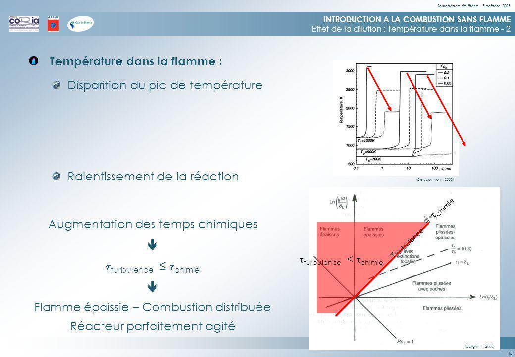 Soutenance de thèse – 5 octobre 2005 15 Température dans la flamme : INTRODUCTION A LA COMBUSTION SANS FLAMME Effet de la dilution : Température dans la flamme - 2 Disparition du pic de température Ralentissement de la réaction (De Joannon - 2002) Augmentation des temps chimiques turbulence chimie Flamme épaissie – Combustion distribuée Réacteur parfaitement agité (Borghi - - 2000) turbulence < chimie turbulence = chimie